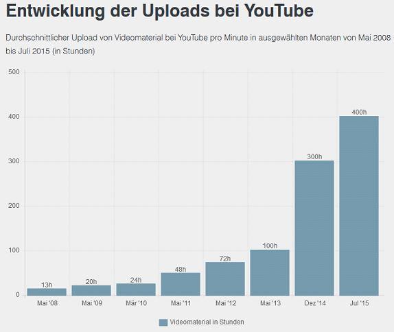 Youtube Entwicklung der Uploads